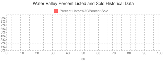 Water Valley Percent Listed and Sold Historical Data